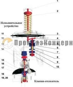 Устройство РДК-50Н