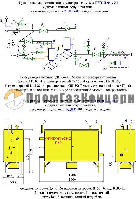 производственные инструкции на ГРПШ