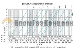 Таблица потери давления компенсаторов GA GAF