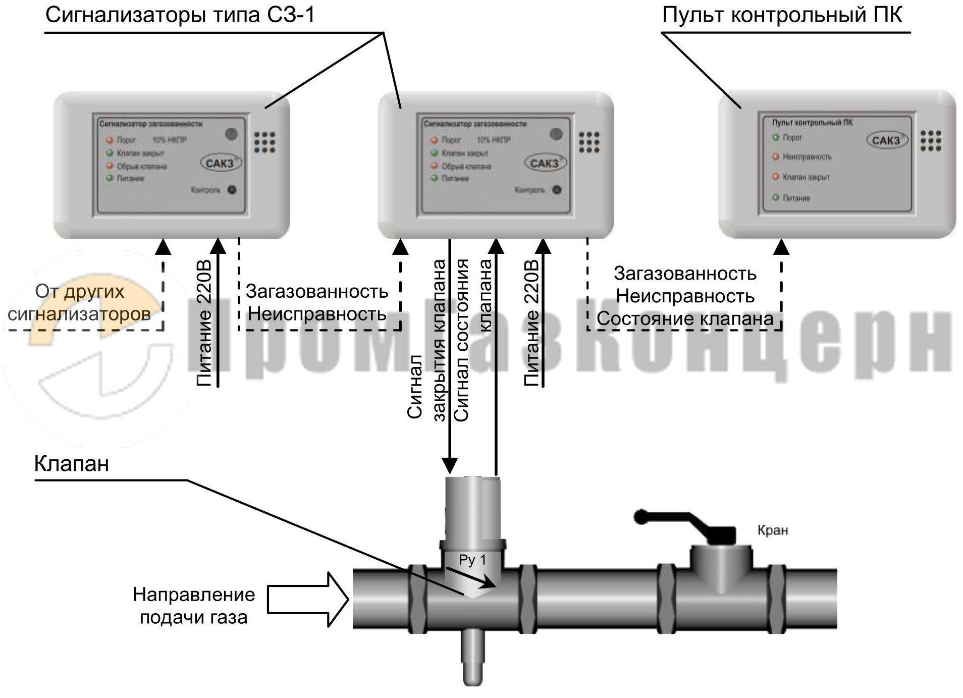 Схемы подключения кз-1