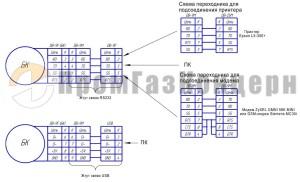Схема подключения БК к внешним устройствам (ПК, модем, принтер) во взрывобезопасной зоне