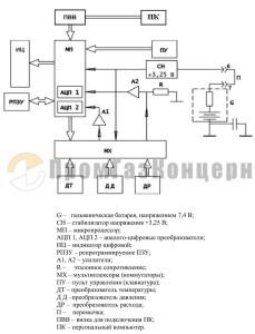 Функциональная электрическая схема вычислителя