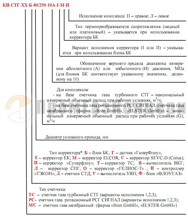 КИ-СТГ-50/100 комплекс измерительный газовый